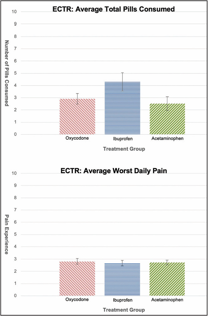 A subanalysis of the capsule consumption and pain experience in the endoscopic carpal tunnel release (ECTR) group.