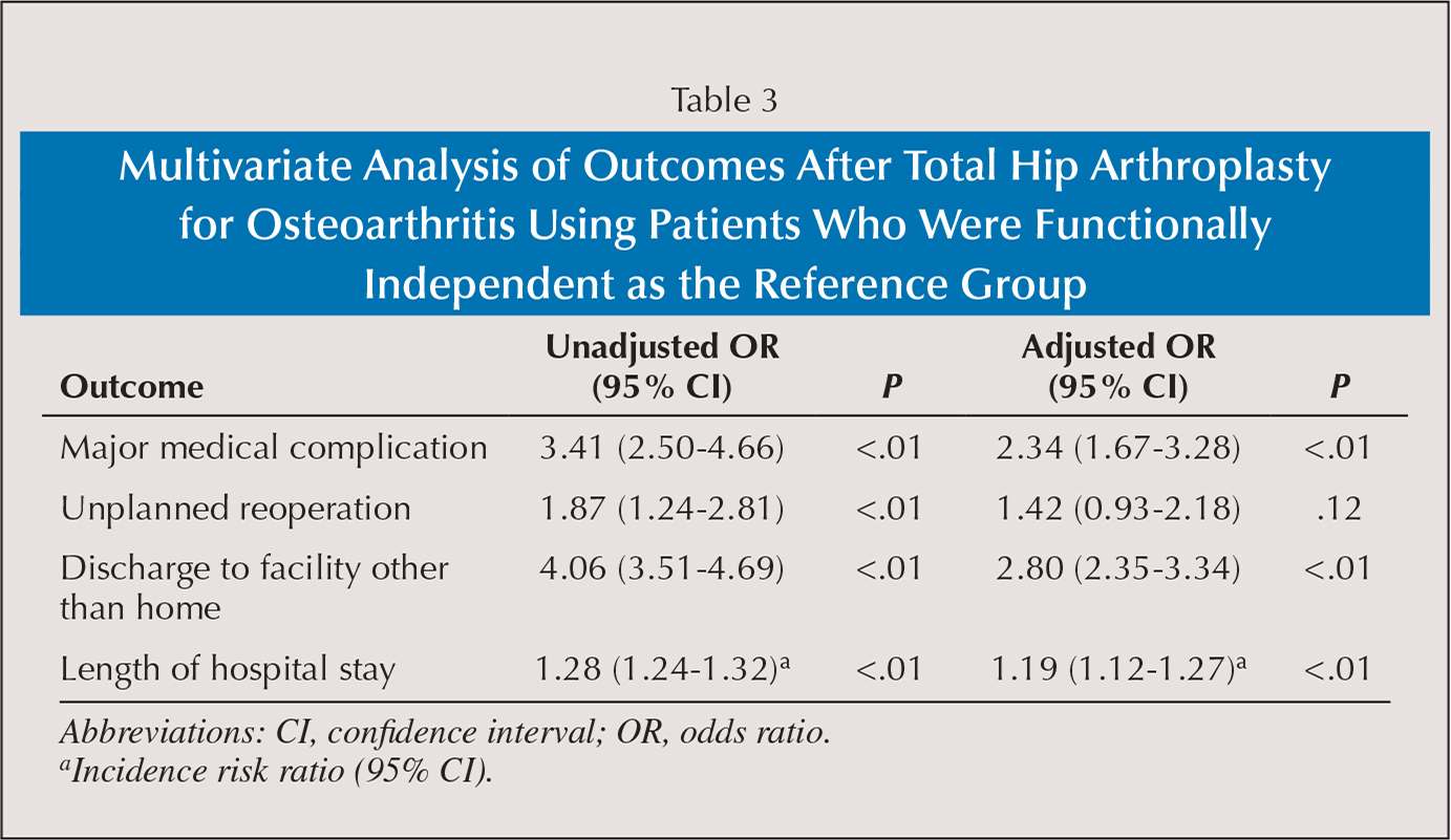 Multivariate Analysis of Outcomes After Total Hip Arthroplasty for Osteoarthritis Using Patients Who Were Functionally Independent as the Reference Group