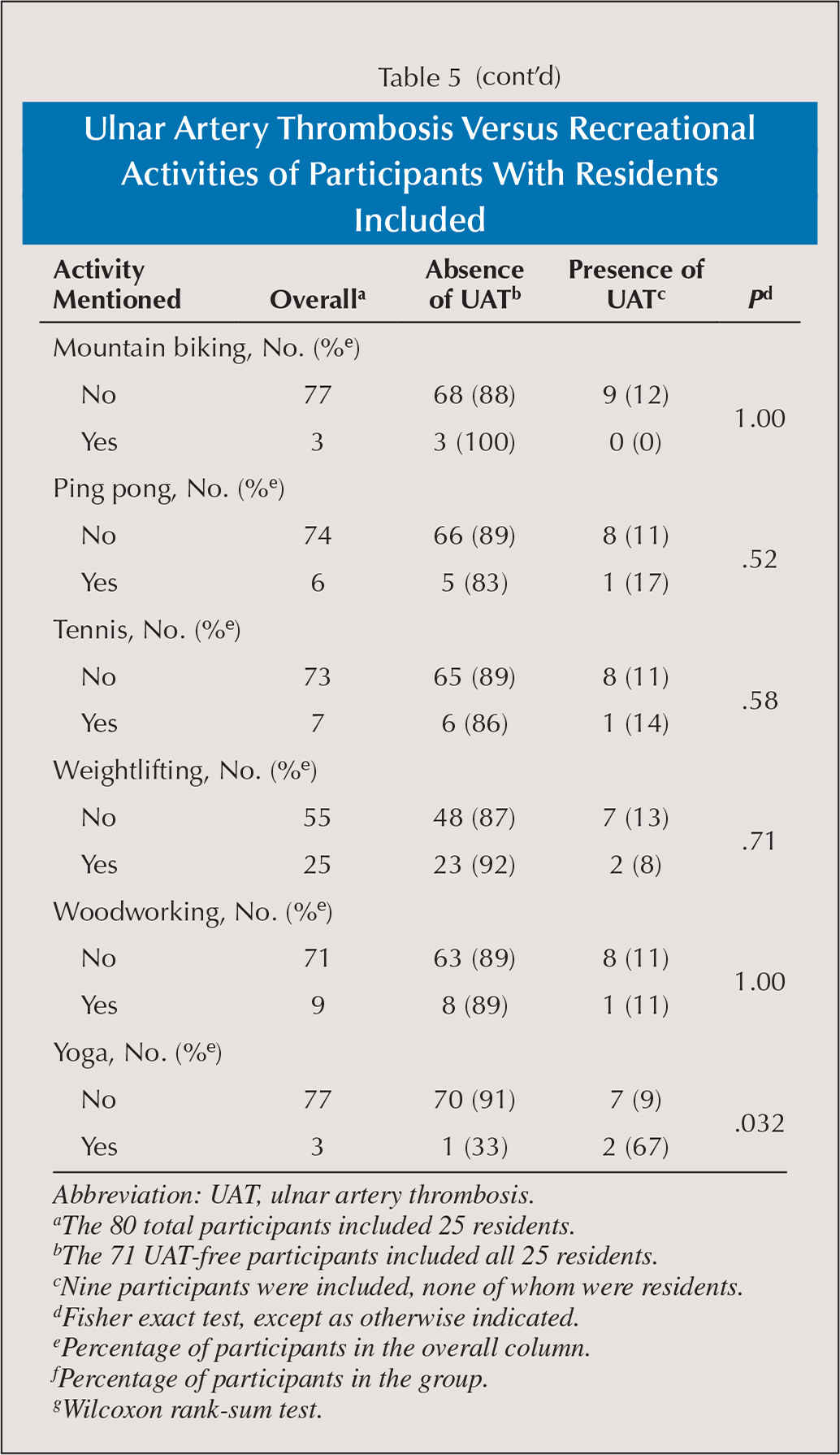 Ulnar Artery Thrombosis Versus Recreational Activities of Participants With Residents Included