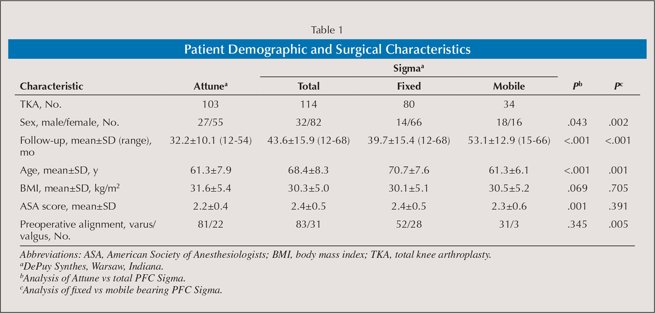 Patient Demographic and Surgical Characteristics