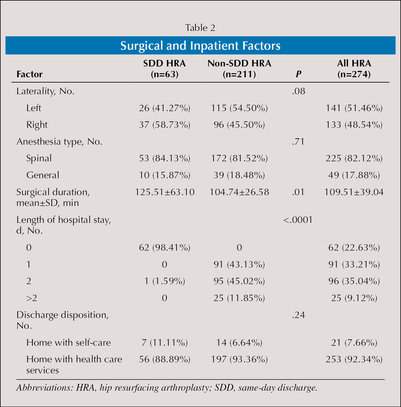 Surgical and Inpatient Factors