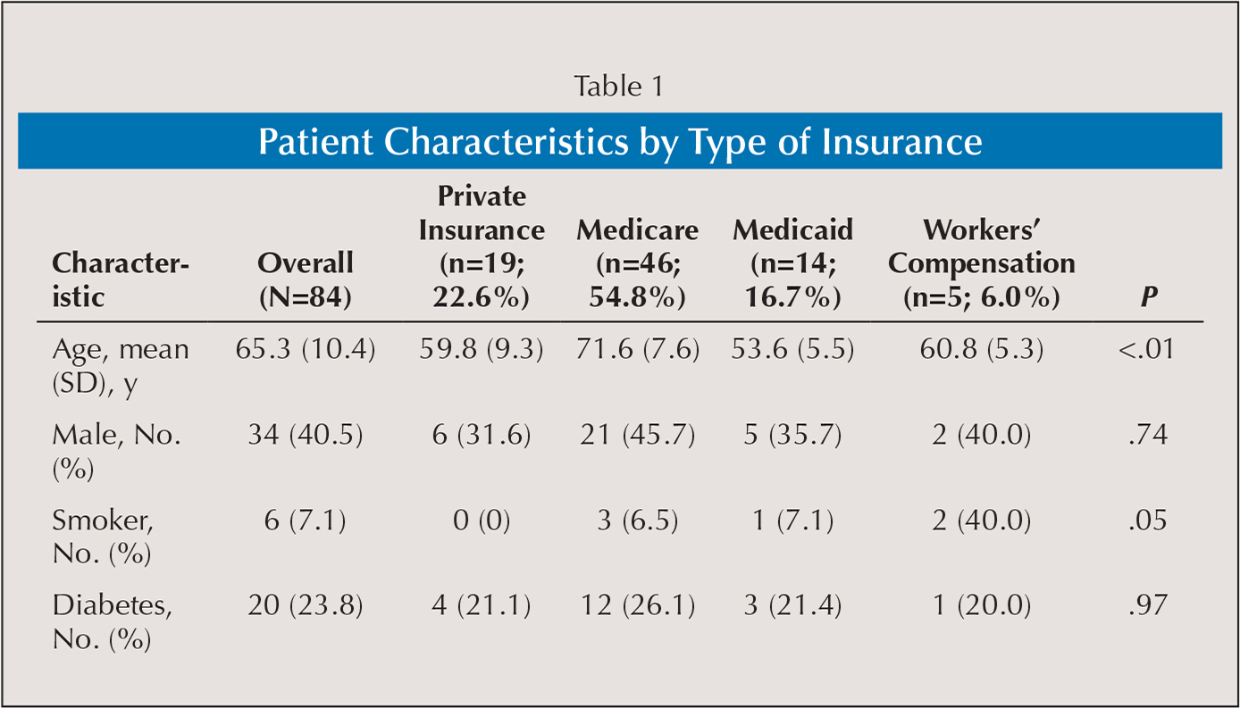 Patient Characteristics by Type of Insurance