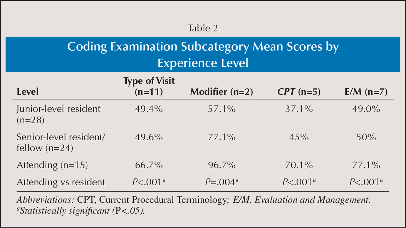 Coding Examination Subcategory Mean Scores by Experience Level