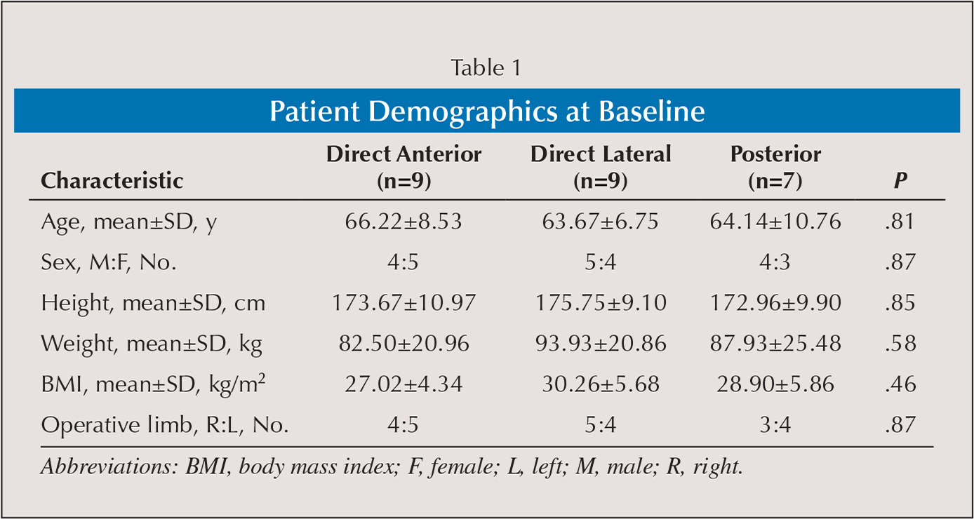 Patient Demographics at Baseline