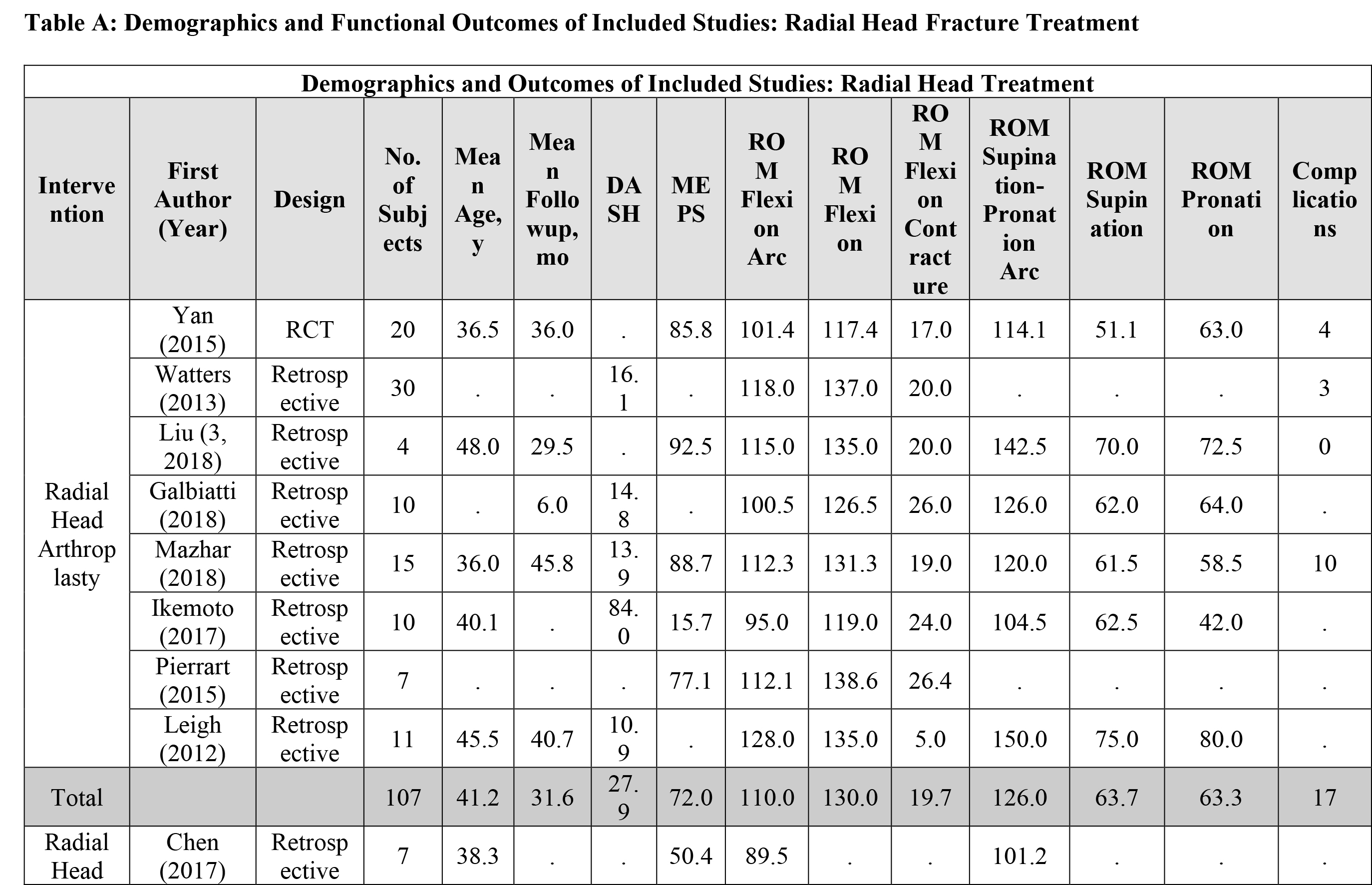 Demographics and Functional Outcomes of Included Studies: Radial Head Fracture Treatment