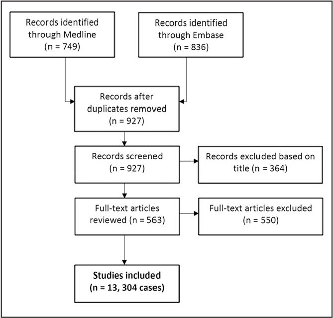 Preferred Reporting Items for Systematic Reviews and Meta-analysis flow diagram presenting the systematic review process used in this study.