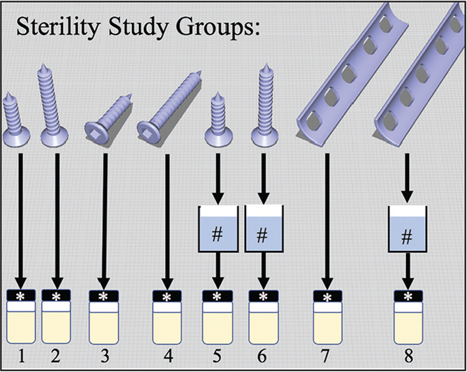 Diagram showing experimental procedure. Study groups 1, 2, 5, and 6 were printed vertically. Study groups 3, 4, 7, and 8 were printed horizontally. Study groups 1, 2, 3, 4, and 7 were immediately placed in the thioglycollate medium with dextrose broth (TMD) cylinder (*). Study groups 5, 6, and 8 were submerged in a 70% isopropyl alcohol chemical cleanse (#) before being placed in the TMD cylinder.