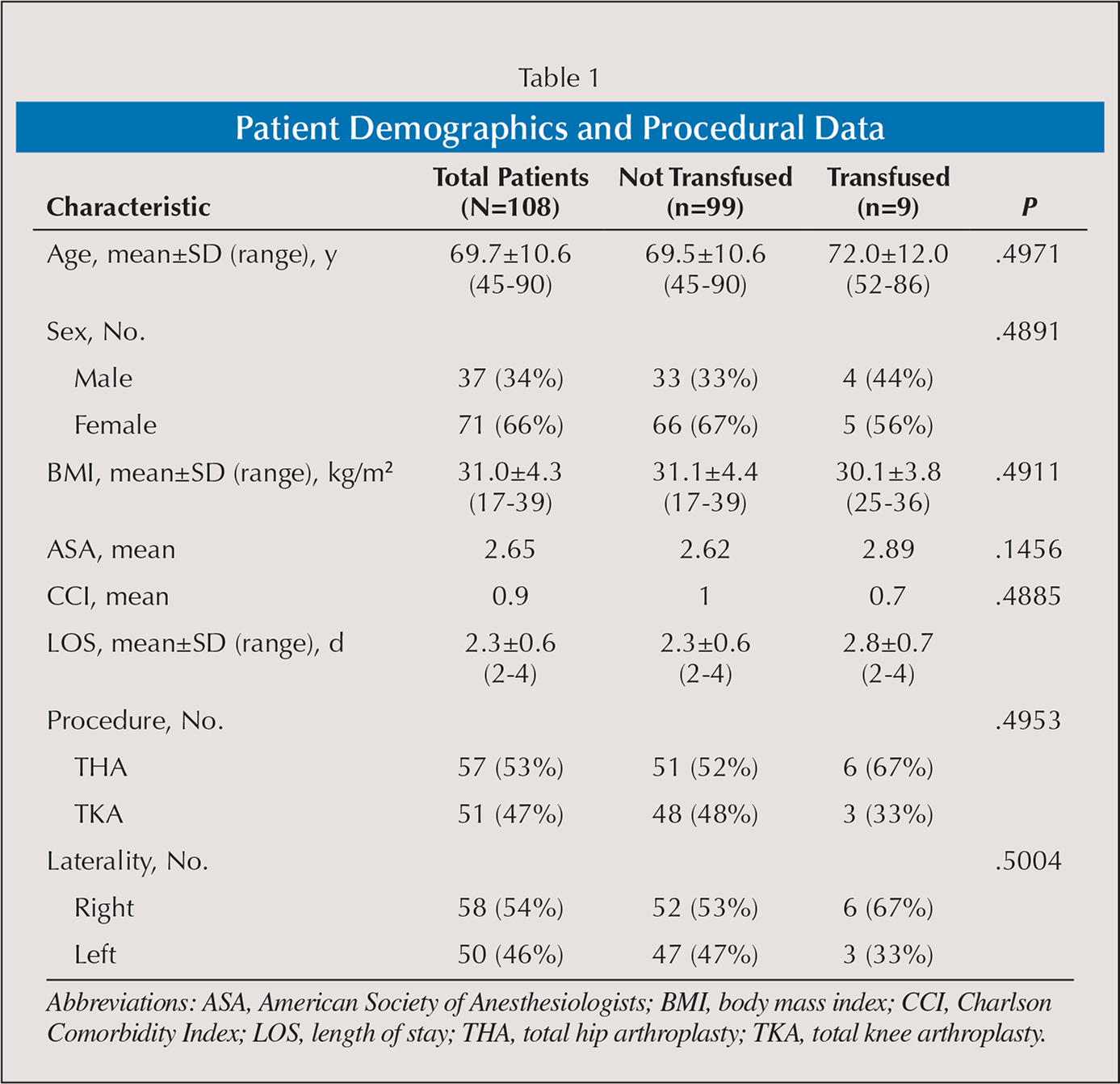 Patient Demographics and Procedural Data
