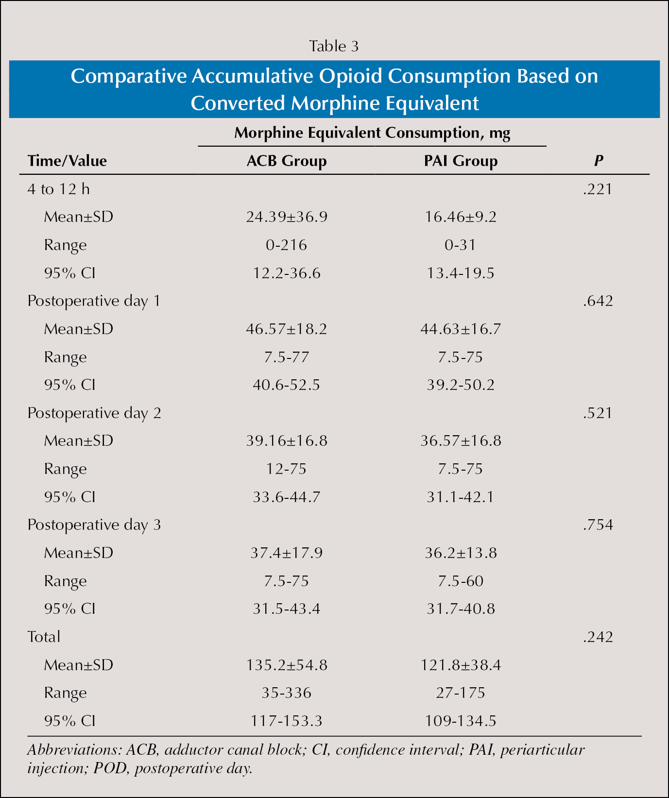 Comparative Accumulative Opioid Consumption Based on Converted Morphine Equivalent