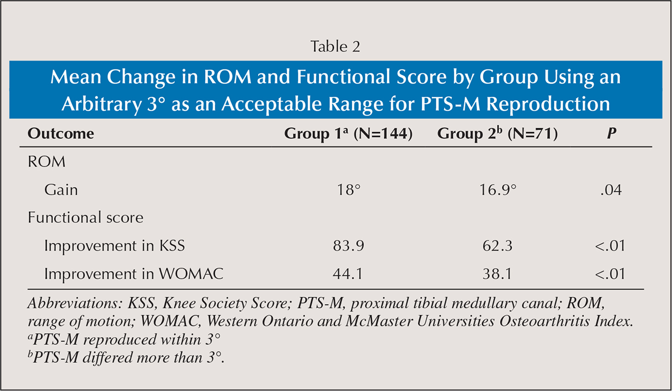 Mean Change in ROM and Functional Score by Group Using an Arbitrary 3° as an Acceptable Range for PTS-M Reproduction