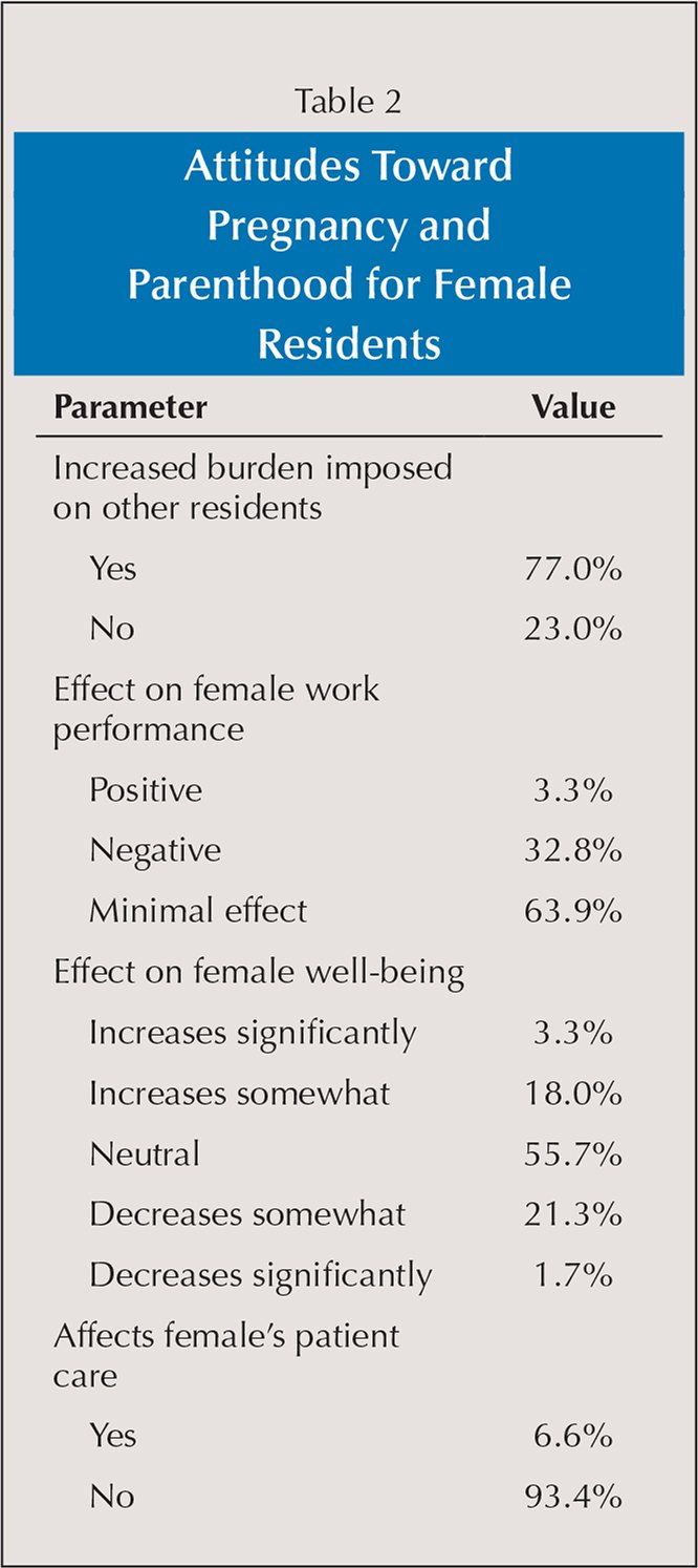 Attitudes Toward Pregnancy and Parenthood for Female Residents