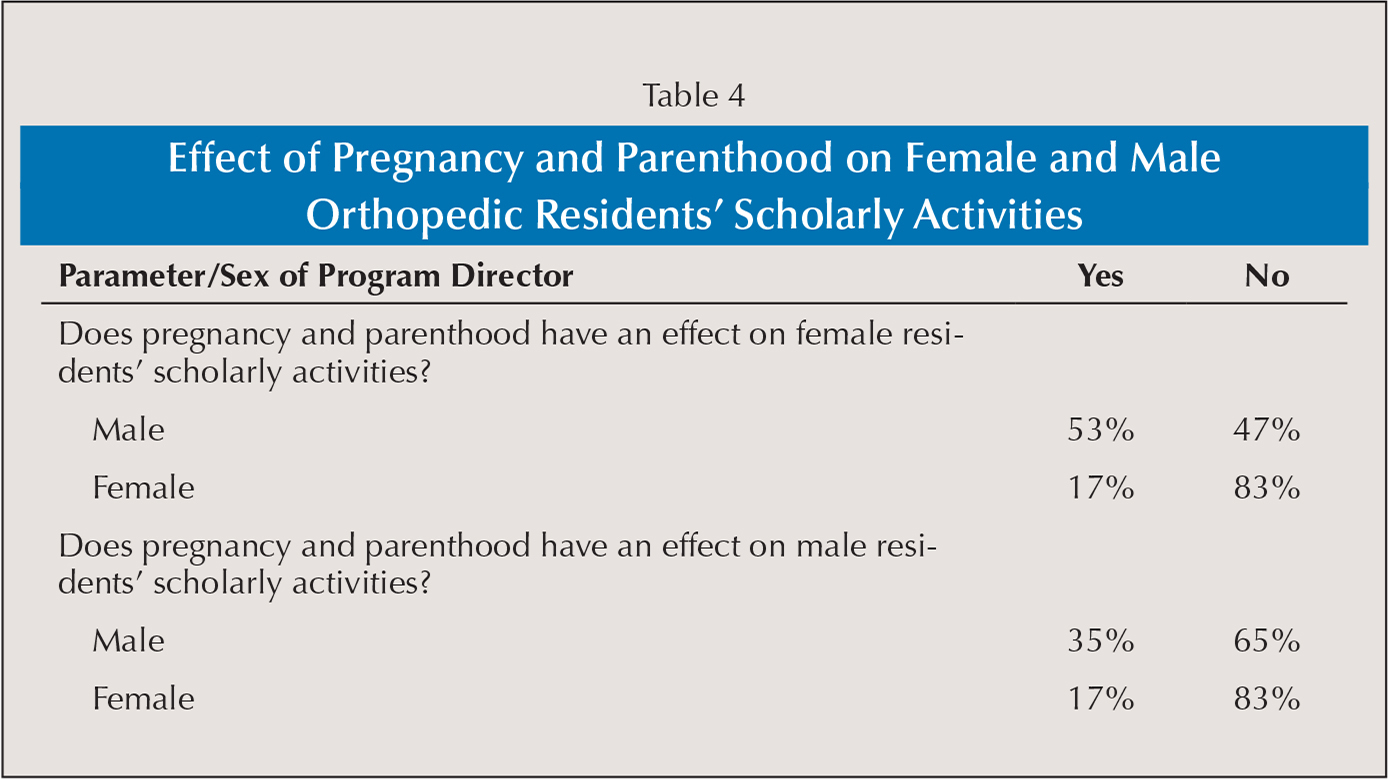Effect of Pregnancy and Parenthood on Female and Male Orthopedic Residents' Scholarly Activities