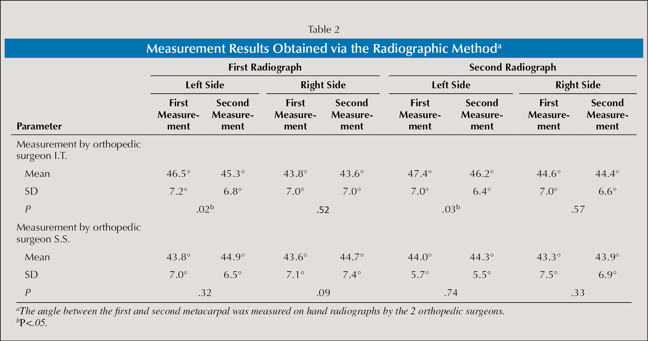 Measurement Results Obtained via the Radiographic Methoda
