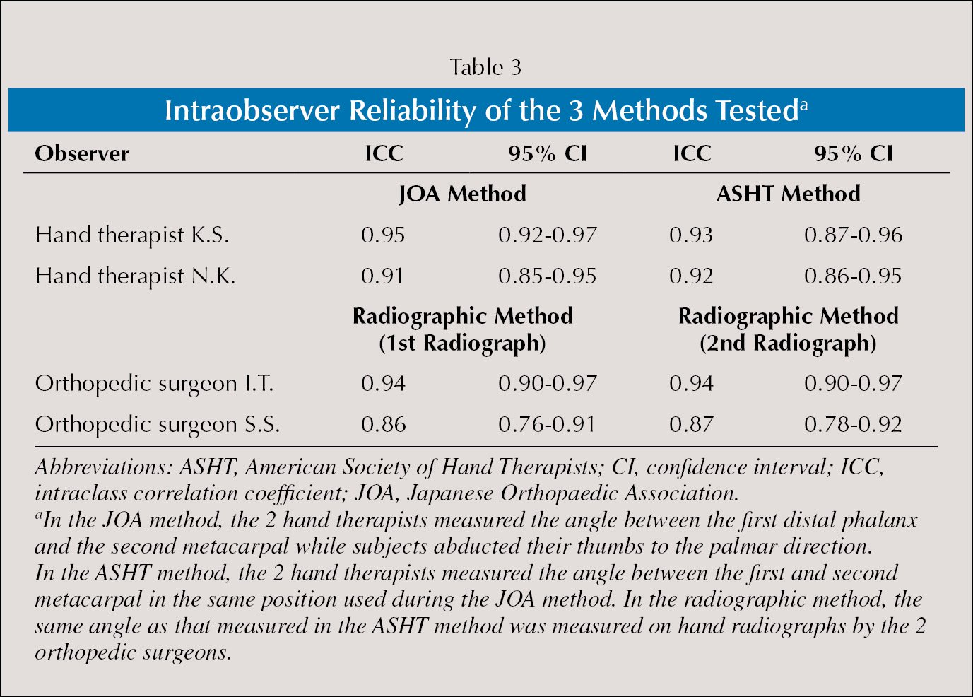 Intraobserver Reliability of the 3 Methods Testeda