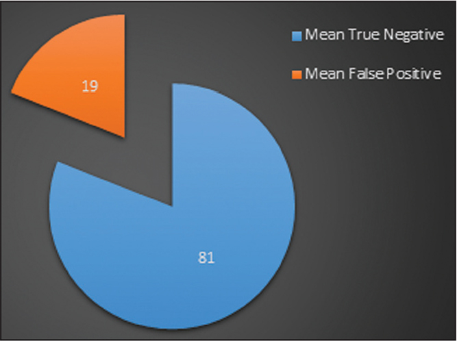 Pie chart depicting mean true-negative and false-positive results of lateral radiographs for diagnosing Achilles tendon ruptures.