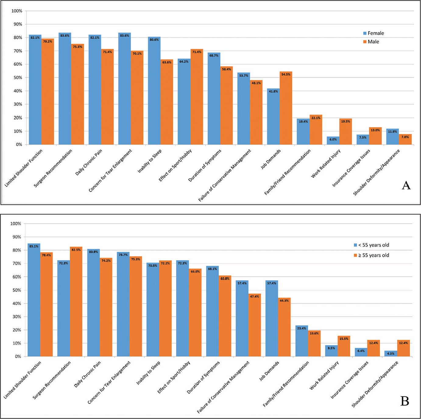 Bar graphs displaying the frequency of high-importance rating for each patient decision-making factor stratified by sex (A) and age (B).