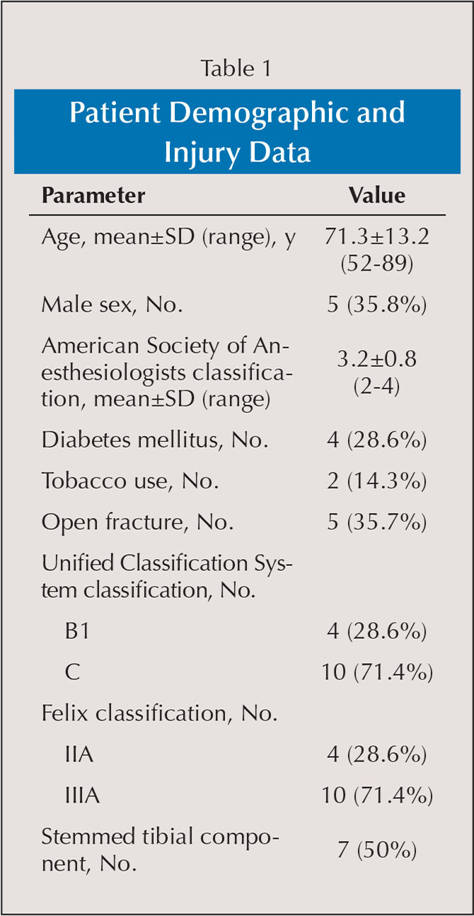 Patient Demographic and Injury Data