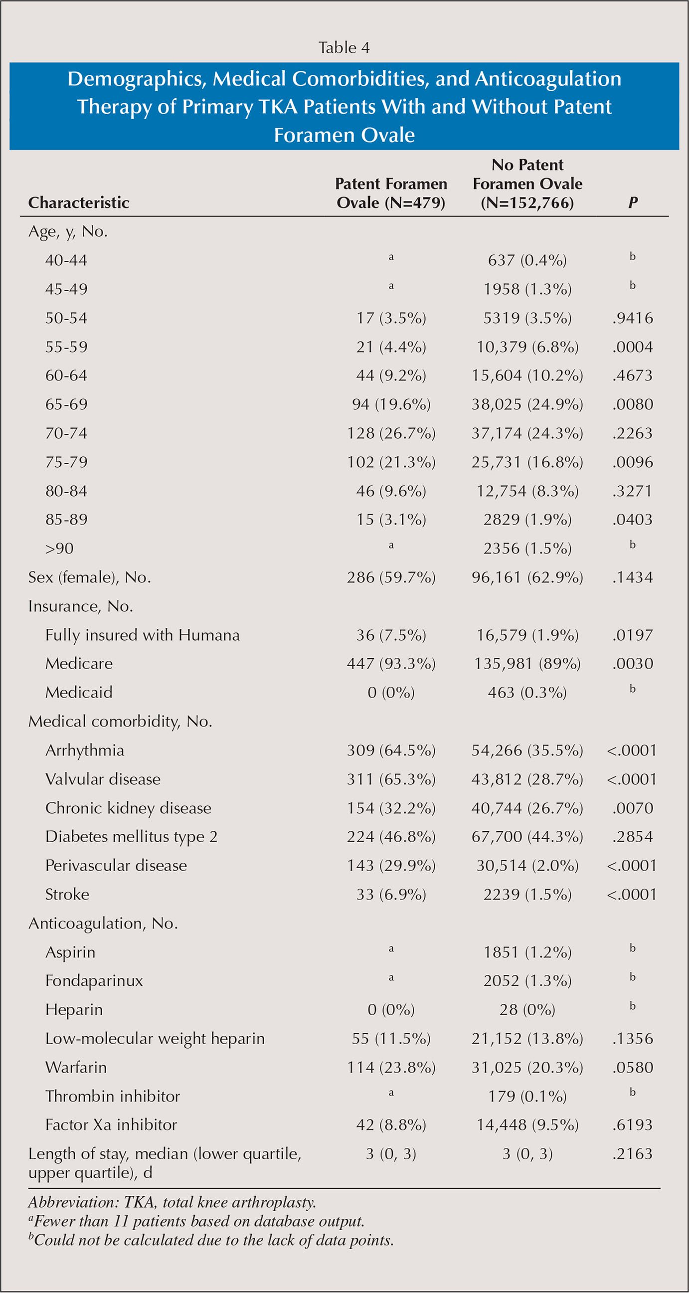 Demographics, Medical Comorbidities, and Anticoagulation Therapy of Primary TKA Patients With and Without Patent Foramen Ovale