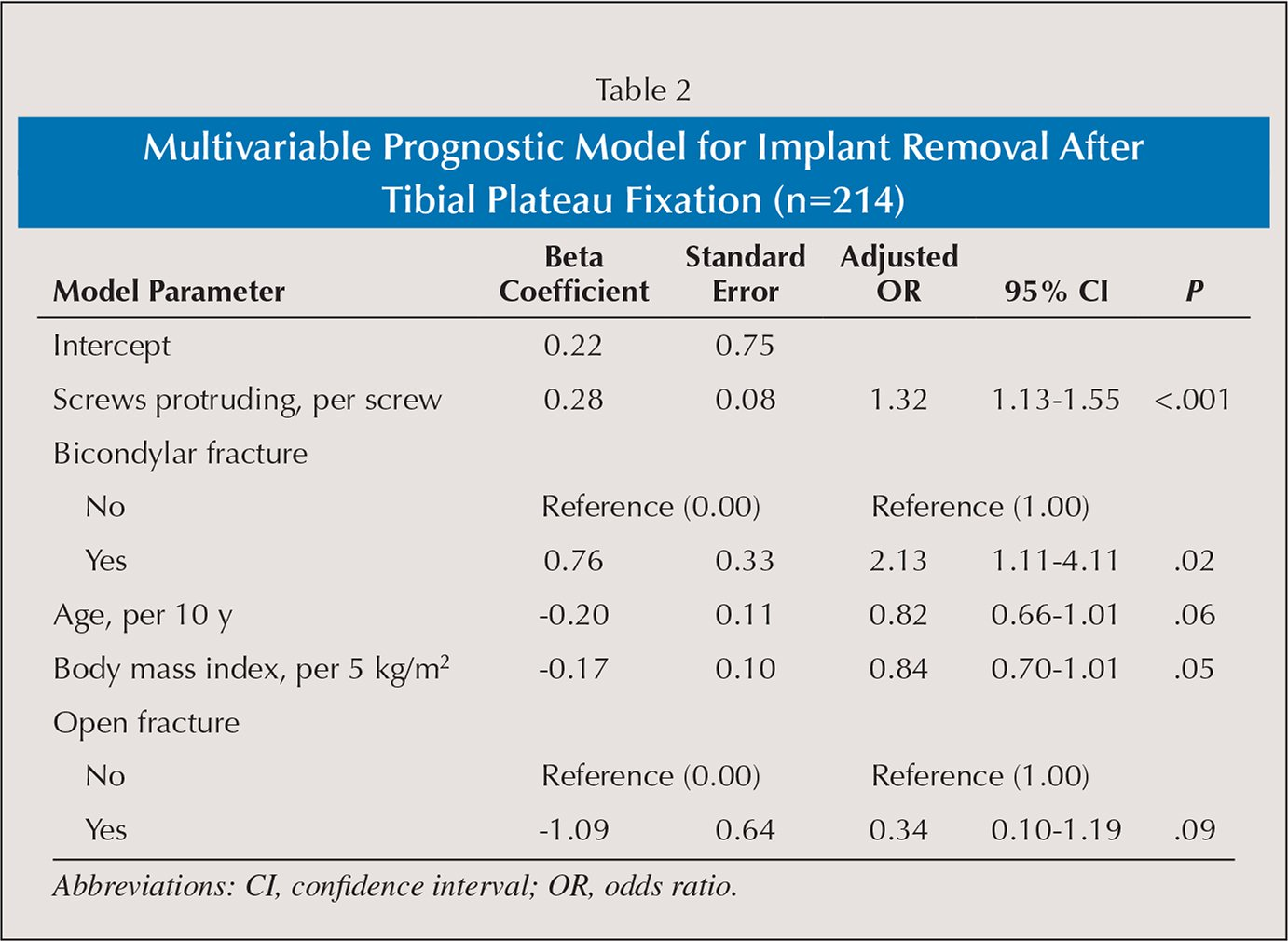 Multivariable Prognostic Model for Implant Removal After Tibial Plateau Fixation (n=214)