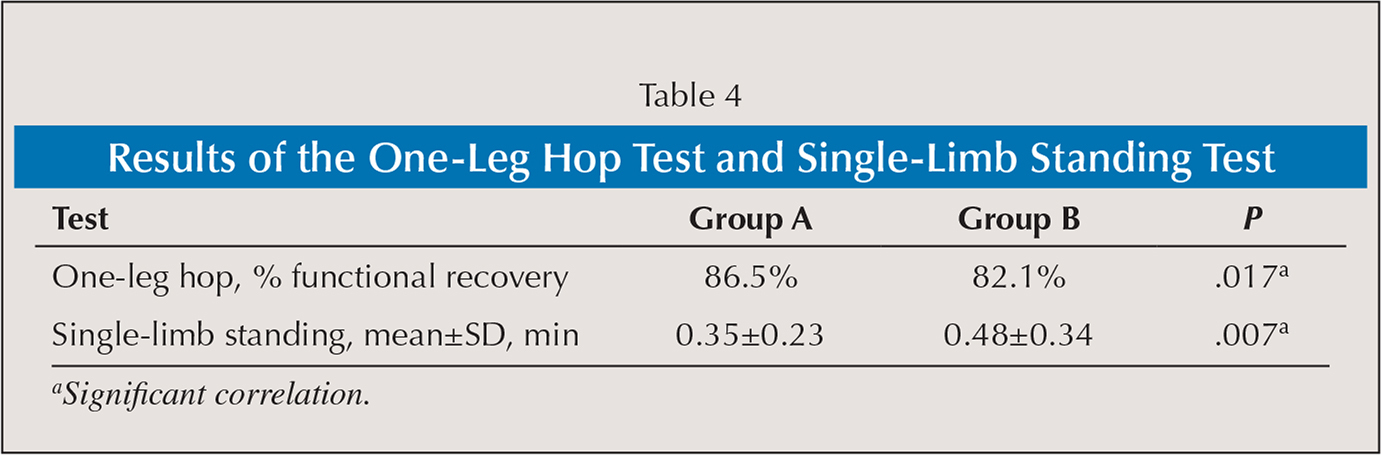 Results of the One-Leg Hop Test and Single-Limb Standing Test
