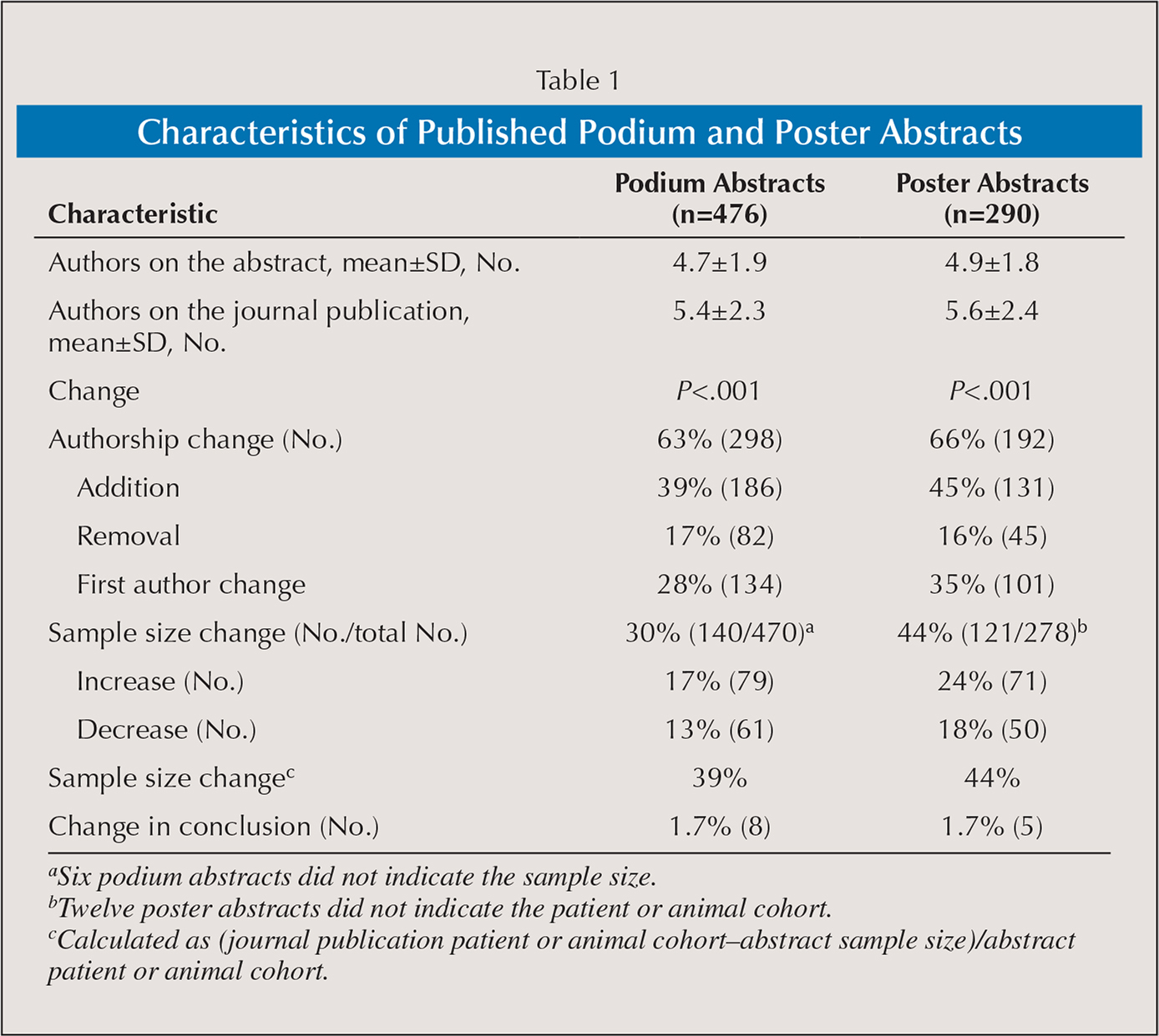 Characteristics of Published Podium and Poster Abstracts