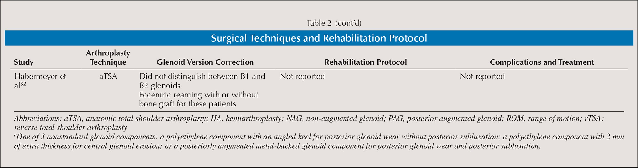 Surgical Techniques and Rehabilitation Protocol