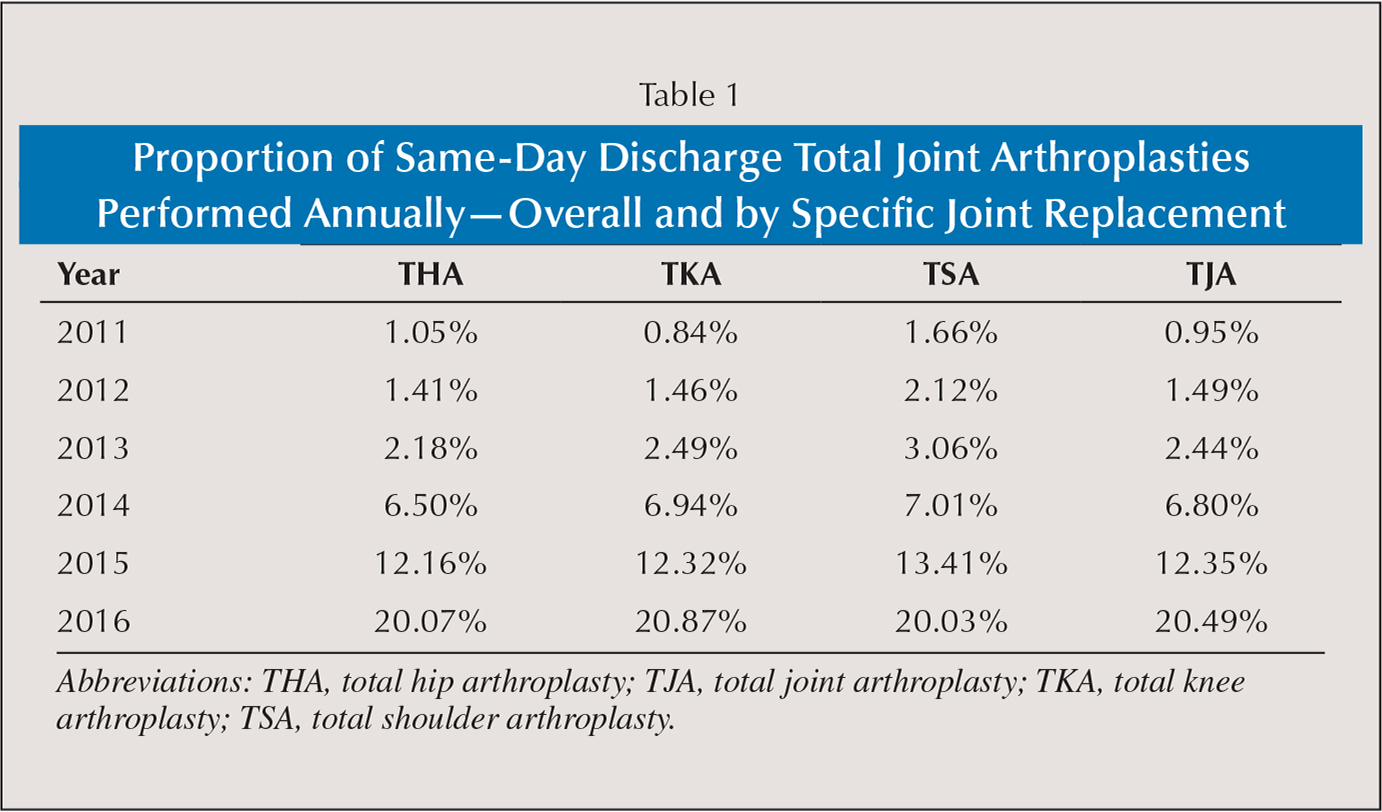 Proportion of Same-Day Discharge Total Joint Arthroplasties Performed Annually—Overall and by Specific Joint Replacement