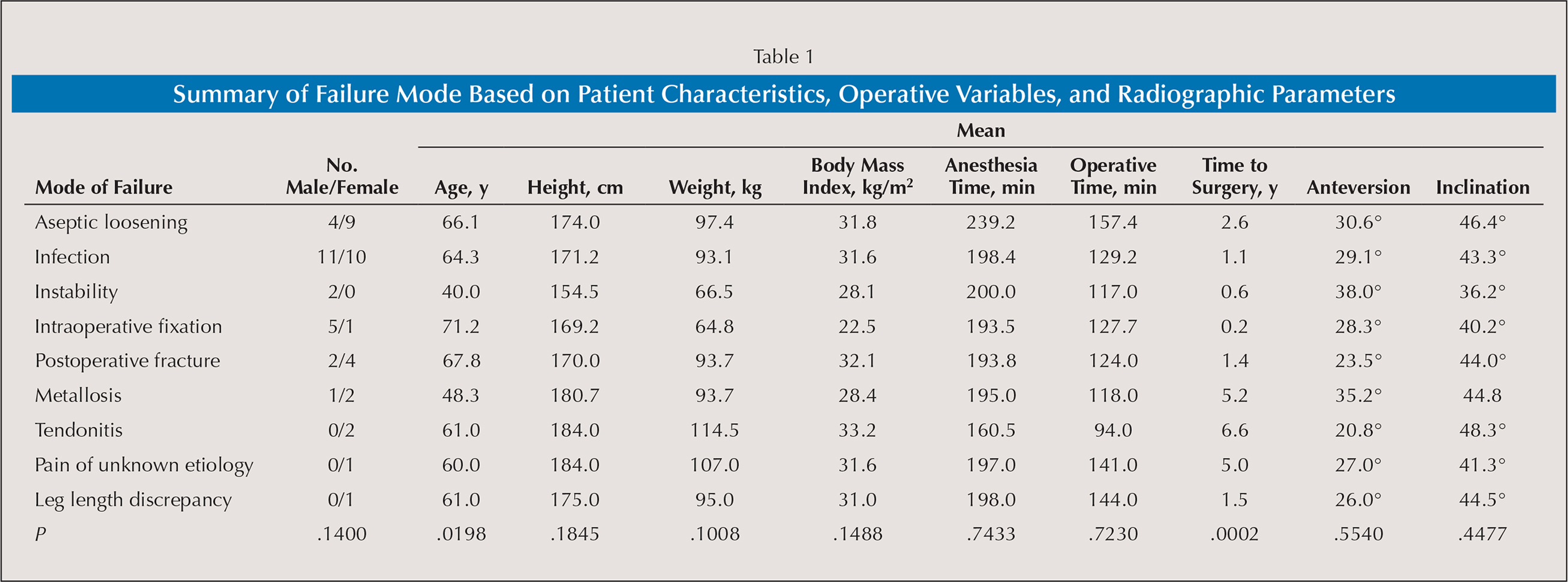 Summary of Failure Mode Based on Patient Characteristics, Operative Variables, and Radiographic Parameters