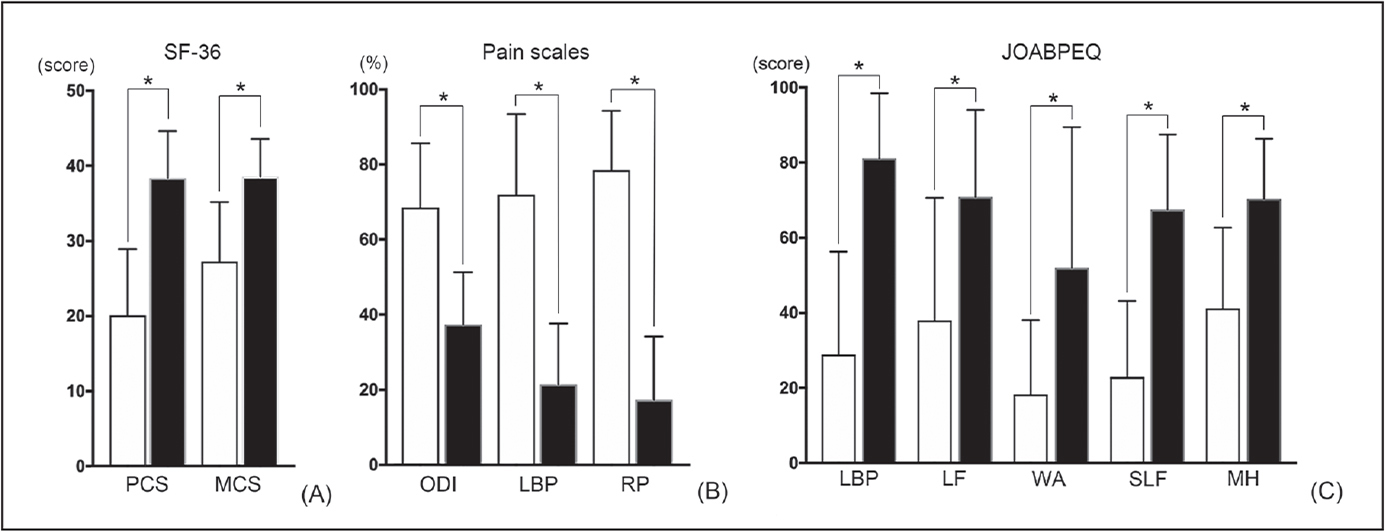 Improvement of clinical score in all patients following oblique lateral interbody fusion. All scoring items on the Short Form-36 Health Survey (SF-36) (A), pain scales (B), and Japanese Orthopaedic Association Back Pain Evaluation Questionnaire (JOABPEQ) (C) are significantly improved at 1 year postoperatively (black bars) when compared with preoperative scores (white bars). Error bars indicate standard deviation, and asterisks indicate statistically significant improvement of scores (P<.05) when examined by the paired t test. Abbreviations: LBP, low back pain; LF, lumbar function; MCS, mental health composite summary; MH, mental health; ODI, Oswestry Disability Index; PCS, physical health composite summary; RP, radiating pain; SLF, social life function; WA, walking ability.