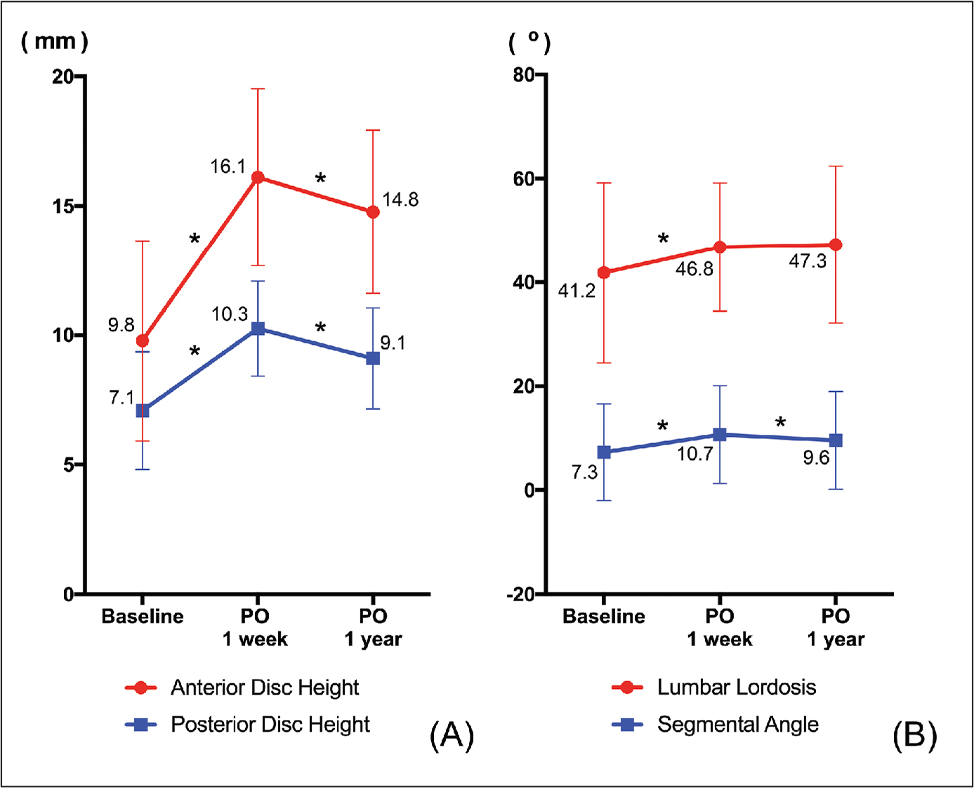 Changes in radiologic parameters from plain radiographs. Anterior and posterior disk height (A) and angles of the segment and the lumbar spine (B) all showed improvement immediately after oblique lateral interbody fusion. Numbers next to the symbols represent mean value of a disk height or an angle. Asterisks indicate the interval with significant improvement (P<.05 in paired t test). Abbreviation: PO, postoperative.