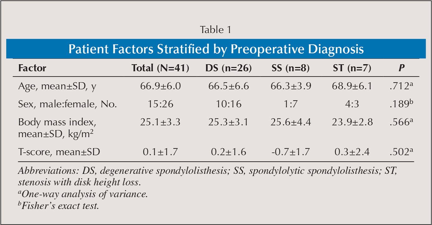 Patient Factors Stratified by Preoperative Diagnosis