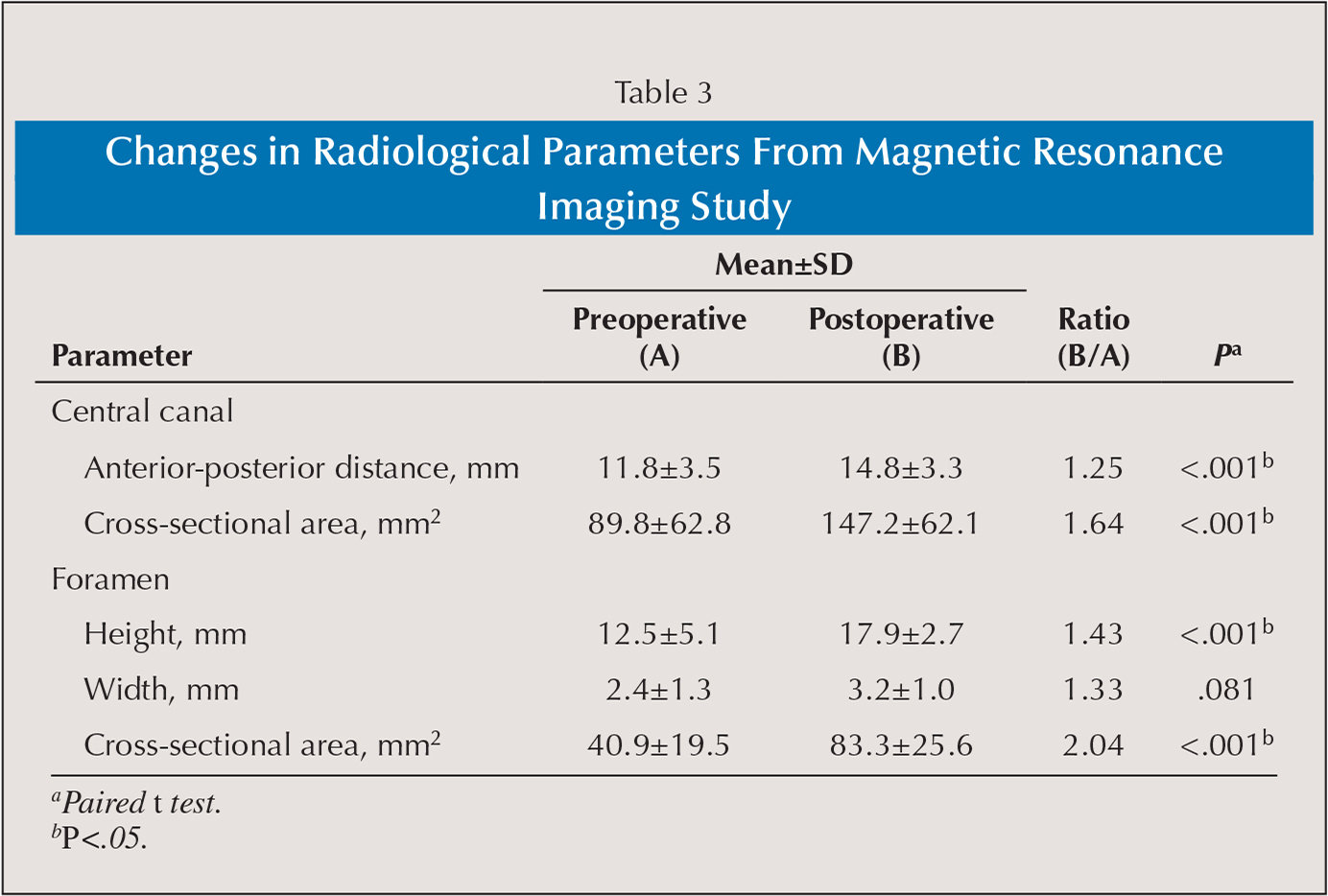 Changes in Radiological Parameters From Magnetic Resonance Imaging Study