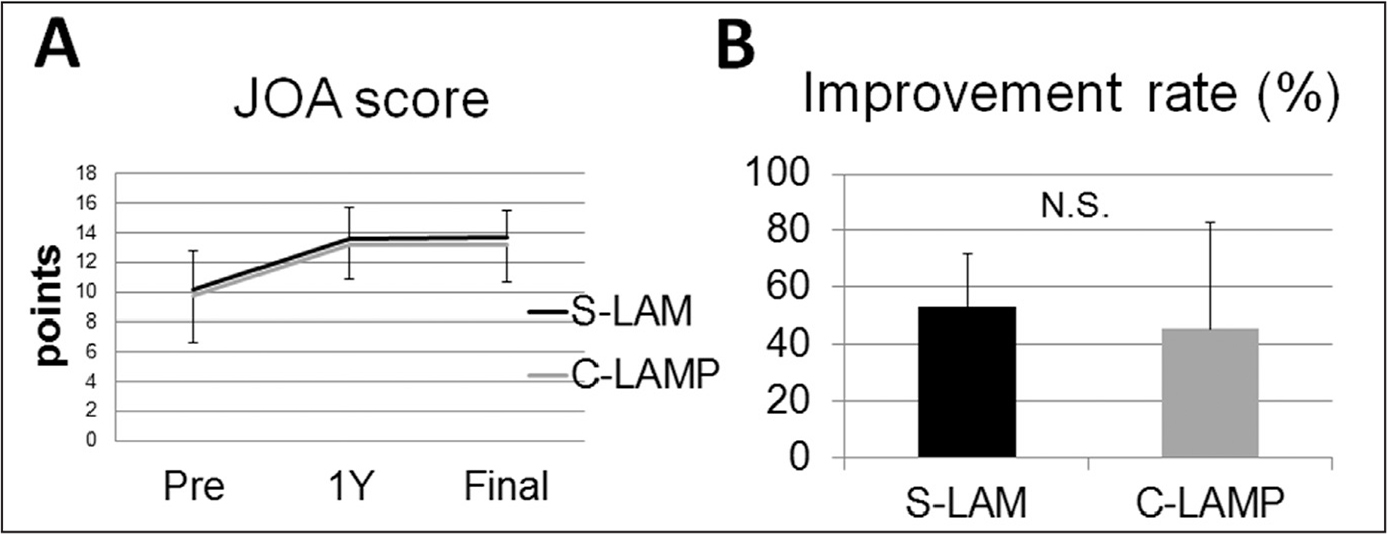 Pre- and postoperative Japanese Orthopaedic Association (JOA) scores in selective laminectomy (S-LAM) and conventional cervical laminoplasty (C-LAMP) (A). Improvement rates of JOA scores in S-LAM and C-LAMP. Abbreviation: N.S., no significant difference (B).