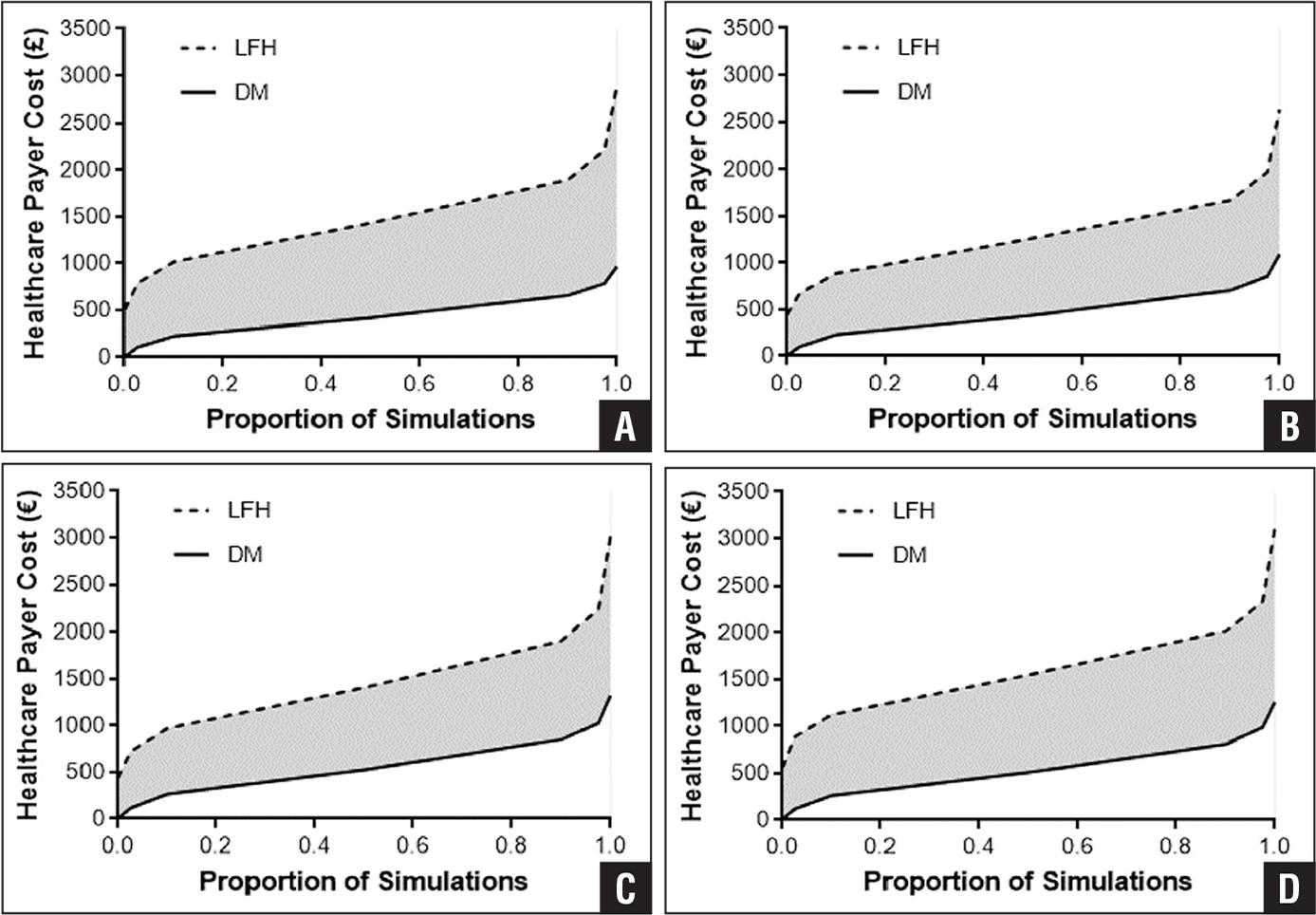 Graphs showing the cumulative health care costs associated with dual-mobility (DM) and large femoral head (LFH) constructs over 3 years following revision total hip arthroplasty in the United Kingdom (A), Germany (B), Italy (C), and Spain (D). Values derived from 1000 simulations using probabilistic sensitivity analysis, which accounts for combined uncertainty across all model parameters. Shaded area indicates the incremental cost difference between DM and LFH constructs across all simulations.