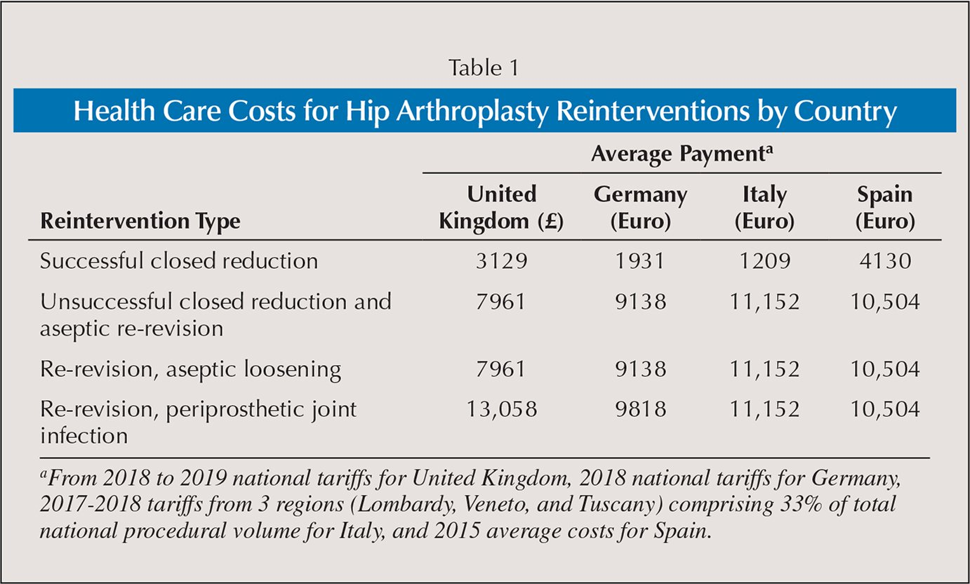 Health Care Costs for Hip Arthroplasty Reinterventions by Country