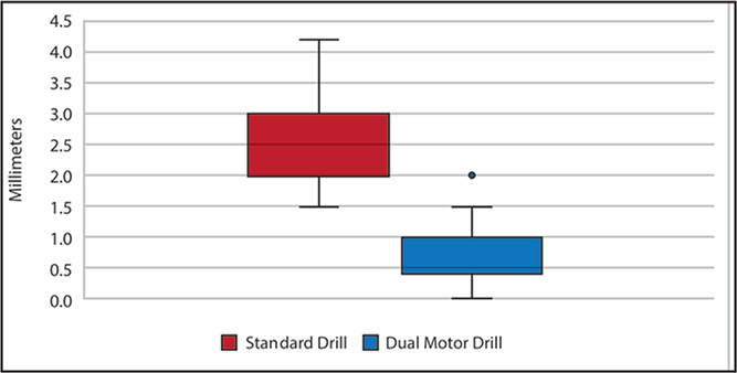 Box and whisker plot demonstrating the relationship between measurement error for the standard drill and the dual-motor drill. The box represents the standard deviation. The whiskers represent the upper and lower limits of the 95% confidence interval. The dual-motor drill (0.5±0.3 mm) showed significantly less measurement error compared with the standard drill (2.6±0.5 mm), indicating more accurate depth measurement (P<.0001).