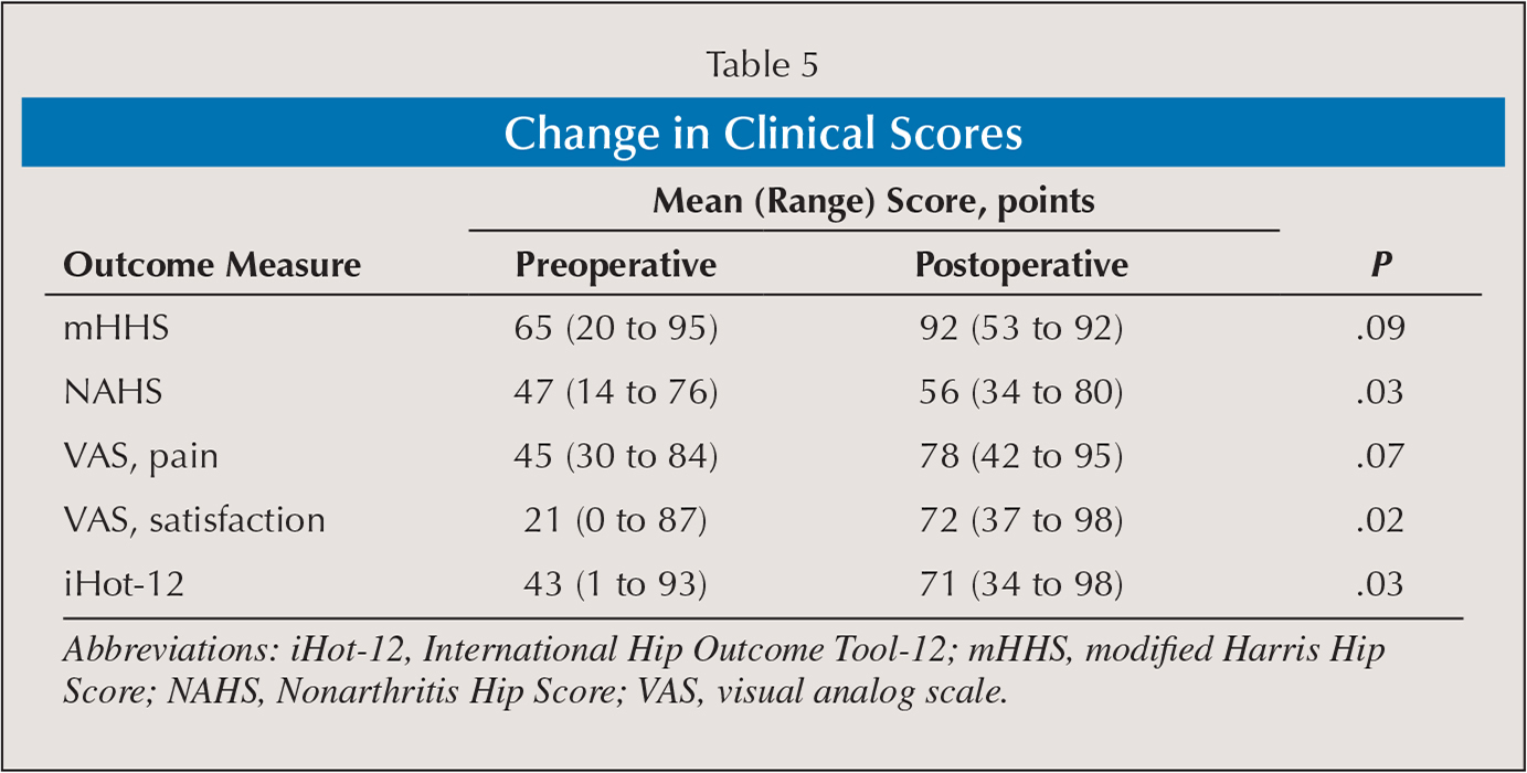 Change in Clinical Scores