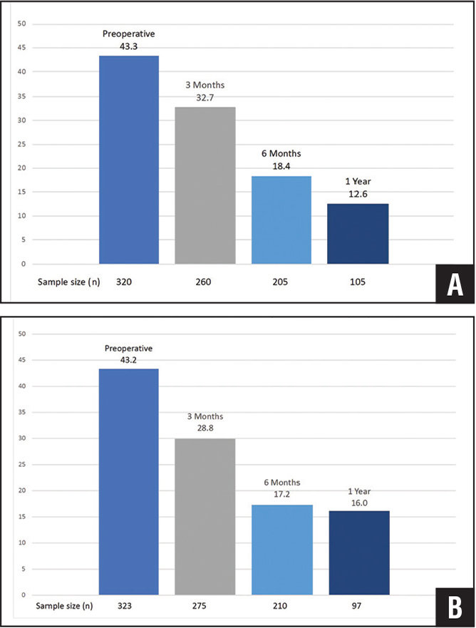 Mean QuickDASH scores of all male arthroscopic rotator cuff repair patients preoperatively and at 3 and 6 months and 1 year postoperatively (A). Mean QuickDASH scores of all female arthroscopic rotator cuff repair patients preoperatively and at 3 and 6 months and 1 year postoperatively (B).