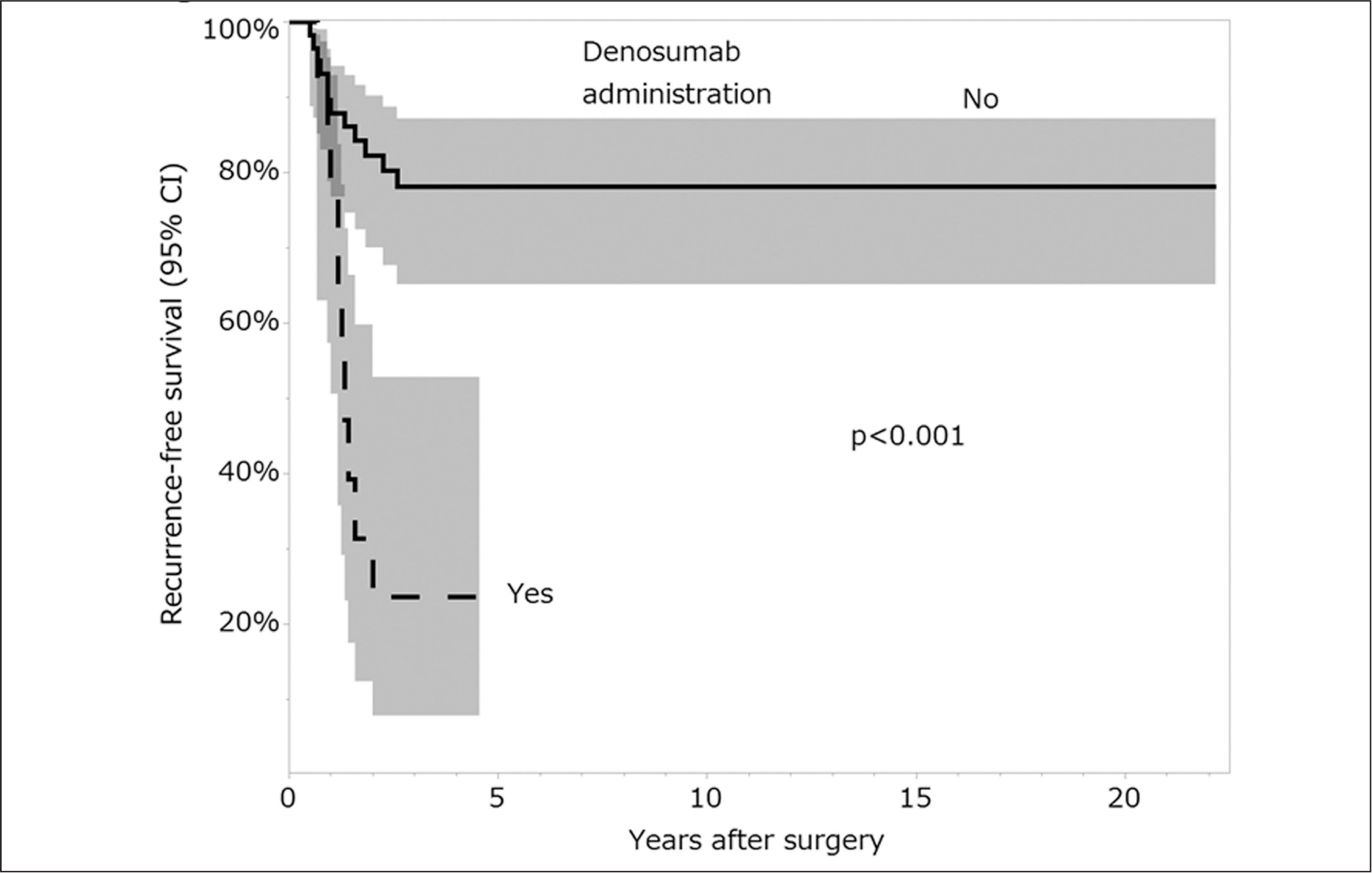 A Kaplan-Meier curve shows the 5-year local recurrence-free survival of the patients with GCTB in the distal radius who were treated with and without denosumab administration was 23.6% (95% CI, 7.8–52.8) and 78.1% (95% CI, 65.1–87.2), respectively; local recurrence free survival was significantly better after surgery alone than surgery and denosumab.