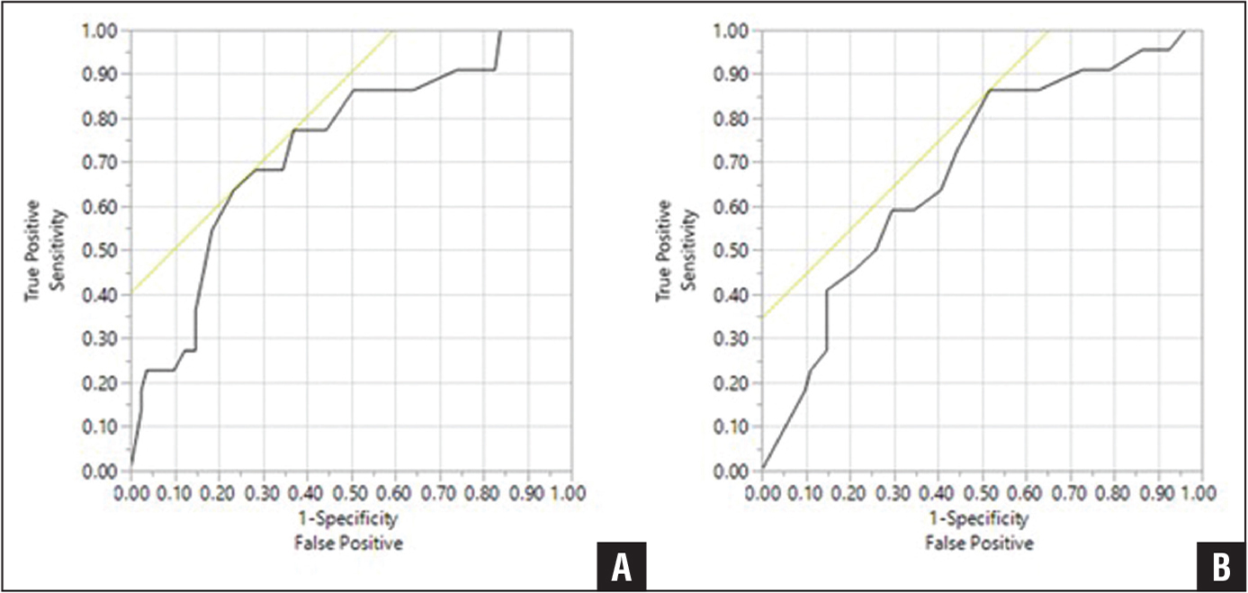 Receiver operating characteristic curves for Knee injury and Osteoarthritis Outcome Score (A) and Hip disability and Osteoarthritis Outcome Score (B) at the time of initial evaluation. The x-axis represents the proportion of false-positive results (ie, cases where the functional score predicted aversion, but the patient was not averse; also referred to as 1-specificity). The y-axis represents the proportion of true-positive results (ie, cases where the functional score predicted aversion, and the patient was averse; also referred to as sensitivity). The tangential line corresponds to the optimal cutoff value for functional scores (the point that maximizes the area under the curve) for predicting aversion to total joint arthroplasty.