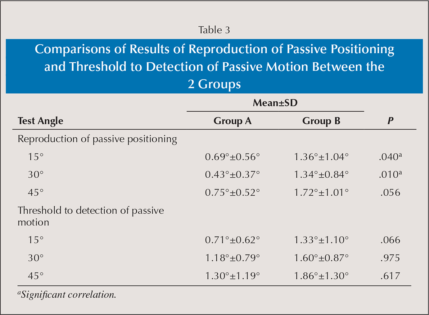 Comparisons of Results of Reproduction of Passive Positioning and Threshold to Detection of Passive Motion Between the 2 Groups