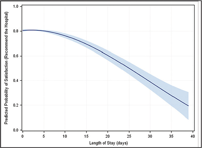 Plot of the predicted probability of patient satisfaction with recommending the hospital as a function of length of hospital stay, with 95% confidence intervals for the regression surface, from the hospital encounters of 646 patients. Multiple logistic regression was implemented to estimate the predicted probabilities of patient satisfaction from length of hospital stay, given fixed values of all other variables in the model.