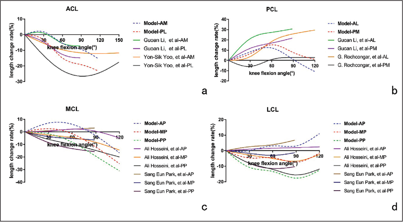 Comparison of the length change rate of different bundles or portions of the anterior cruciate ligament (ACL) (a), posterior cruciate ligament (PCL) (b), medial collateral ligament (MCL) (c), and lateral collateral ligament (LCL) (d) at different flexion angles. Abbreviations: AL, anterolateral; AM, anteromedial; AP, anterior-posterior; MP, medial-lateral; PL, posterolateral; PM, posteromedial; PP, proximal-distal.