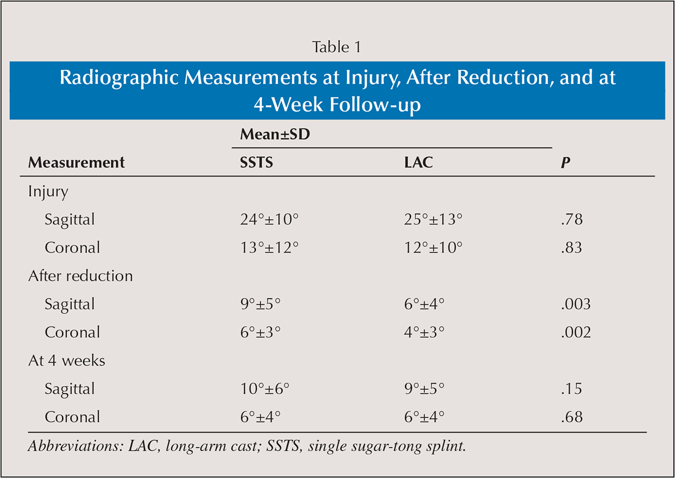 Radiographic Measurements at Injury, After Reduction, and at 4-Week Follow-up