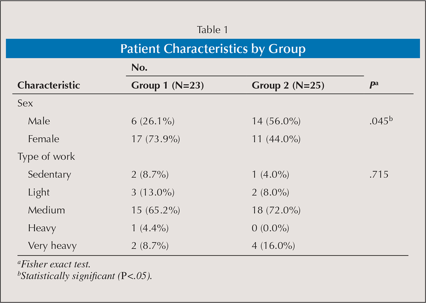 Patient Characteristics by Group