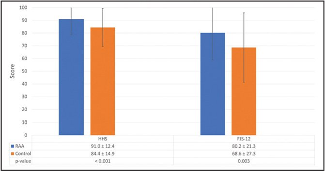 Patient-reported outcomes for Harris Hip Score (HHS) and Forgotten Joint Score (FJS-12) at minimum 2-year follow-up. Abbreviation: RAA, robotic-arm assisted.