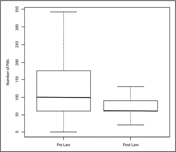 The prescribed number of pills for patients who underwent arthroscopic rotator cuff repair from June to December 2016 (pre-law) compared with patients who underwent arthroscopic rotator cuff repair from June to December 2017 (post-law). Box plot summarizes the median and interquartile range. Physicians prescribed a significantly (P<.001) higher number of pills in the prelaw cohort.