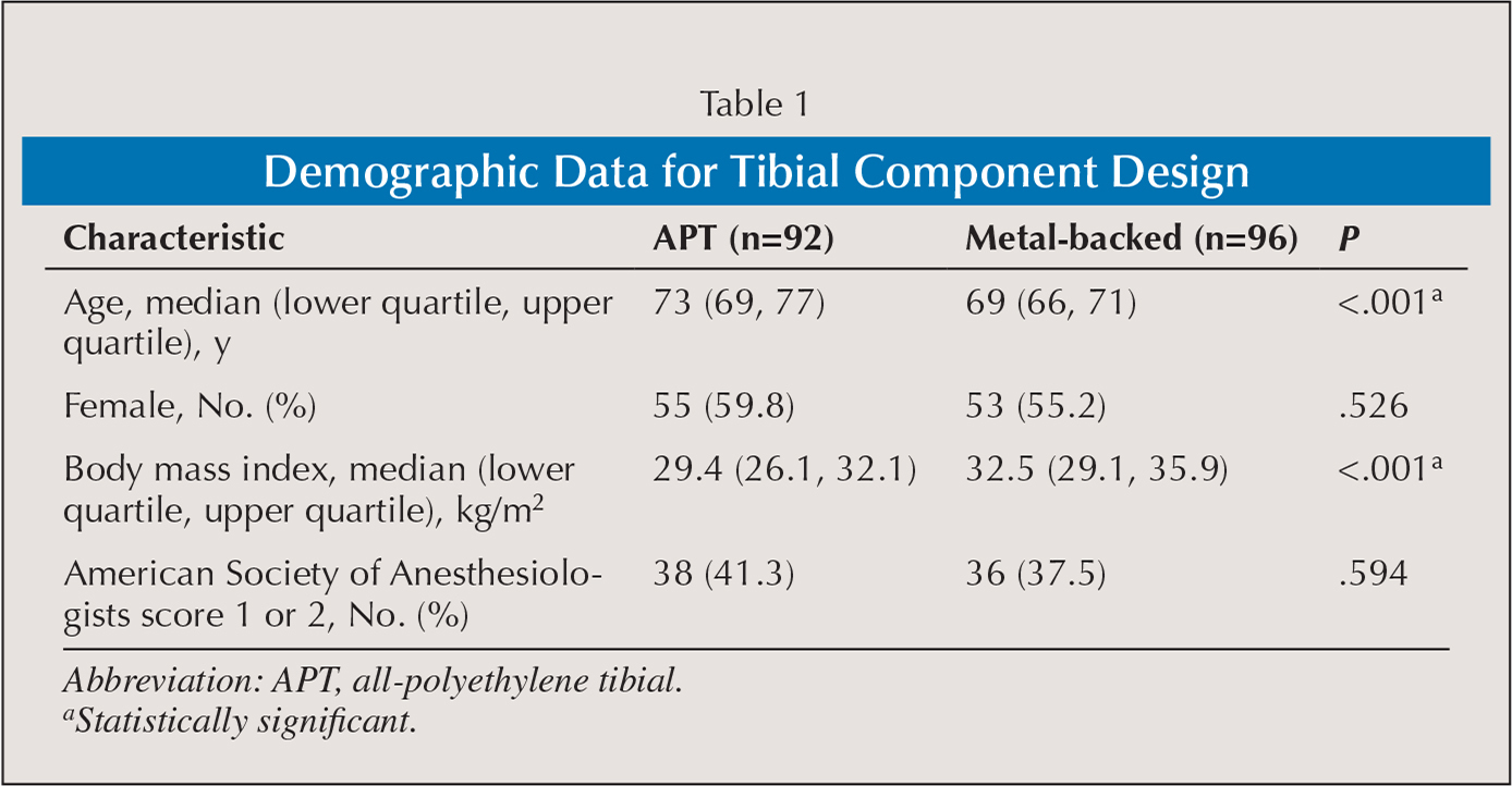 Demographic Data for Tibial Component Design