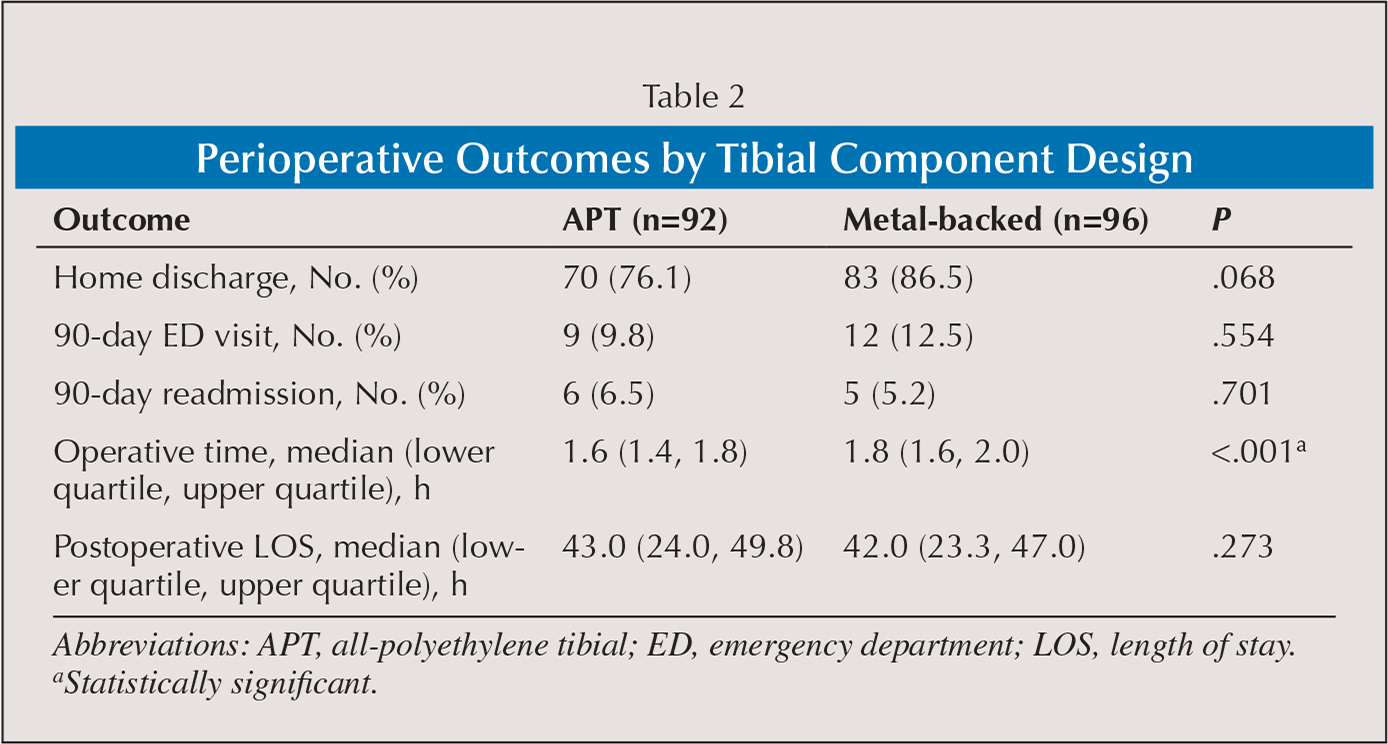 Perioperative Outcomes by Tibial Component Design
