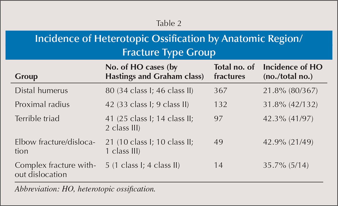 Incidence of Heterotopic Ossification by Anatomic Region/Fracture Type Group